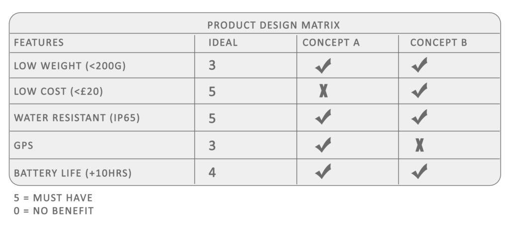 design_matrix